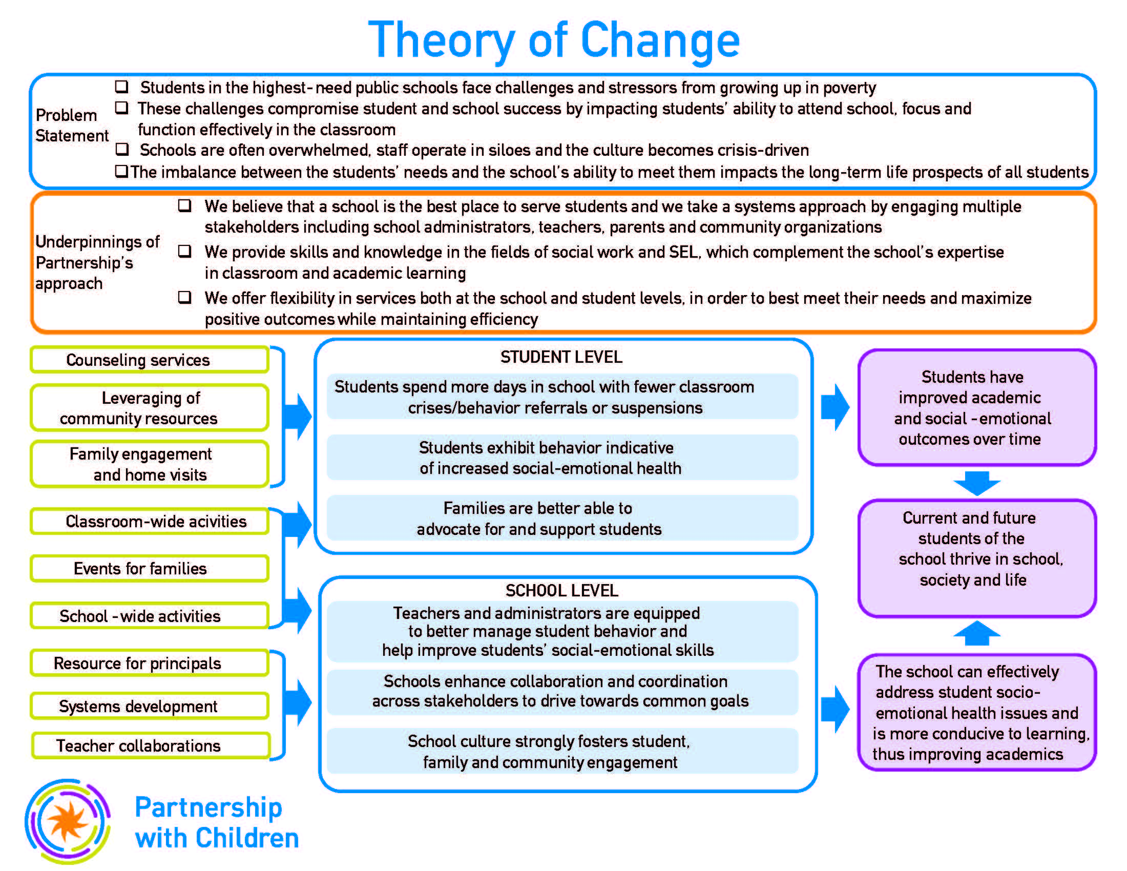 Theory of Change v. 3